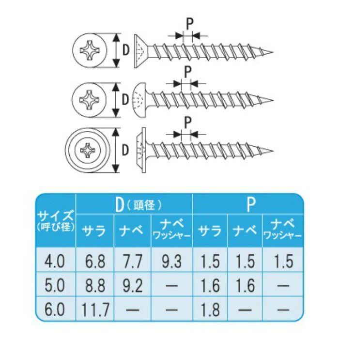 匠力 新コンクリートビス サラ 5.0×70 徳用箱 200本/小箱