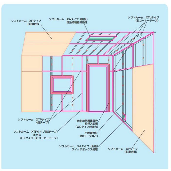 鉛複合板 鉛2.0mm+石膏ボ-ド12.5mm厚 ソフトカ-ム 3×6板 XP-5