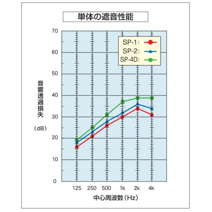 制振遮音ボード 13.3mm厚 3×6板 SP-1